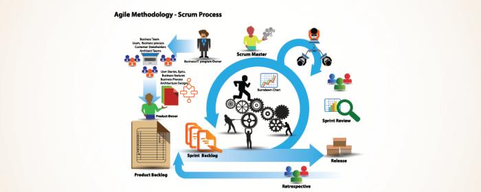 Scrum process - Scrum vs kanban