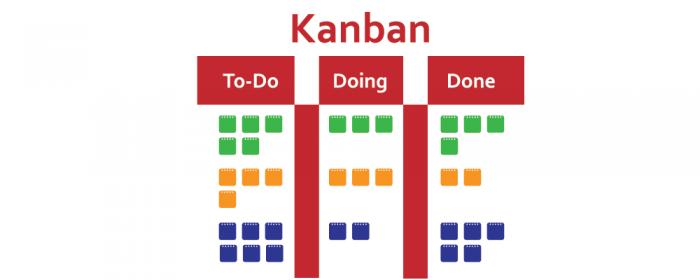 kanban iteration - scrum vs kanban