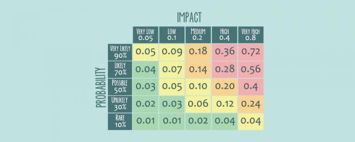 what is risk assessment matrix