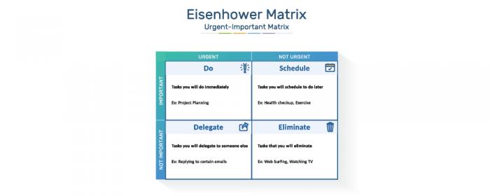 What is Eisenhower Matrix