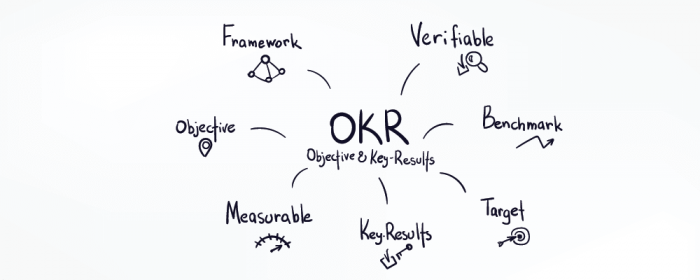 what does OKR stands for