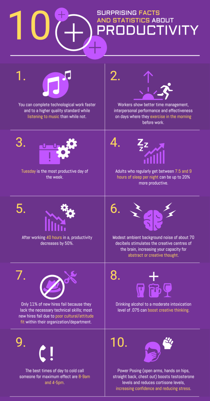 useful infographic on time management skills