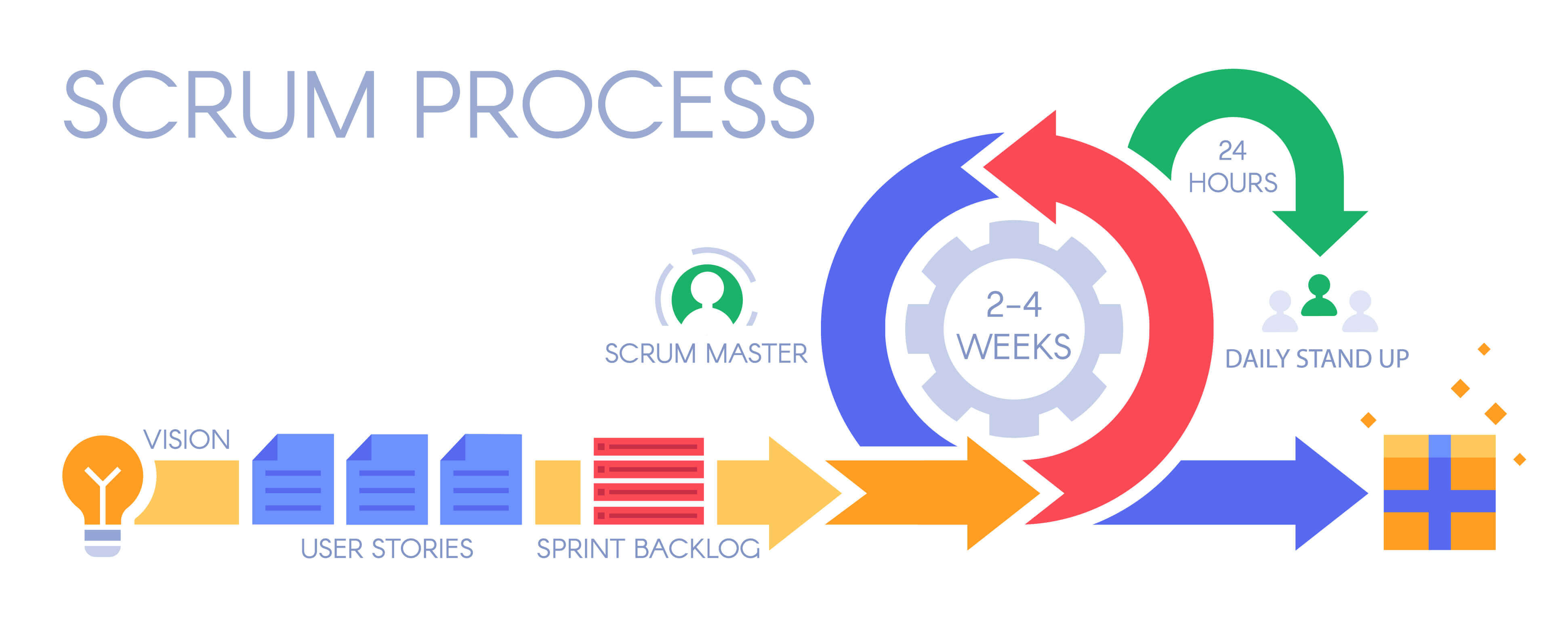Newbies' Guide to Scrum Project Management 30   nTask
