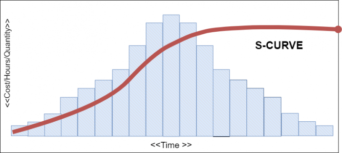 S curve in project management- nTask