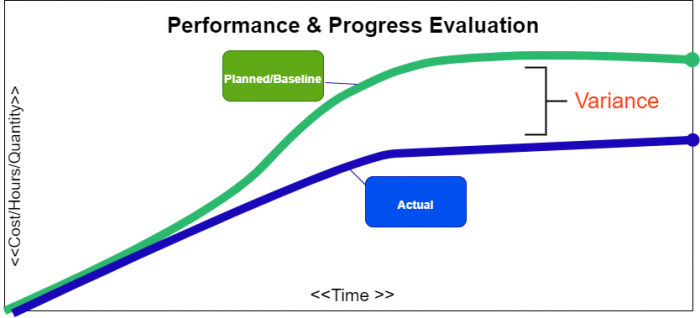 performance and progress evaluation