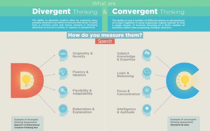 Divergent thinking and convergent thinking