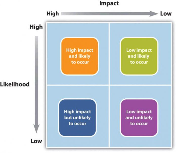 Risk and its impact