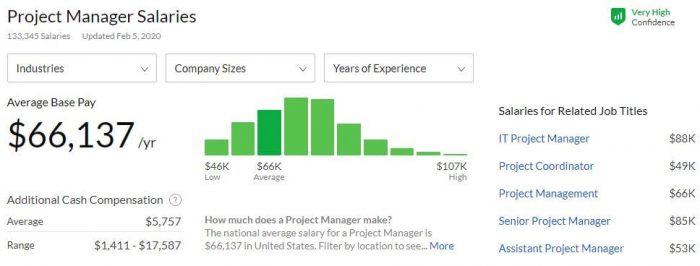 average project manager salary