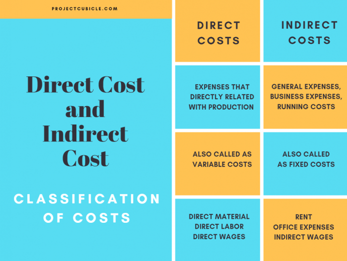 direct indirect costs