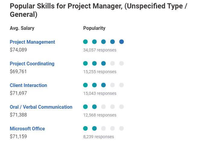 popular project mangers skills