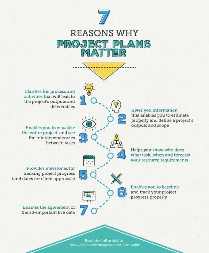 project plan matter