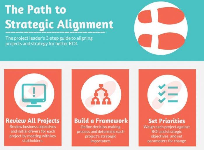 strategic alignment in pm