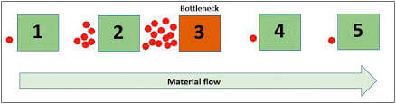 bottleneck flow