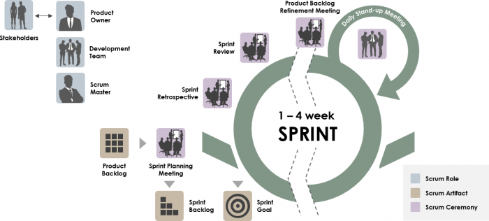 Agile Workflow - Scrum and sprint cycle
