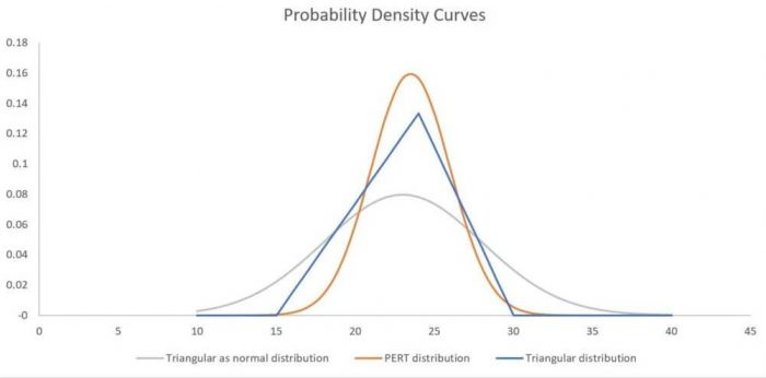 Three Point distribution estimation