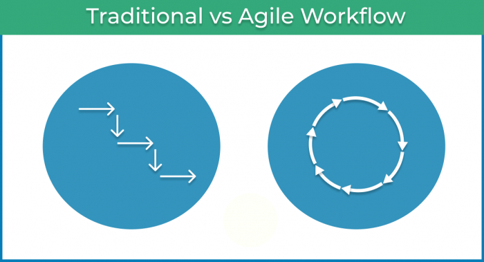 Agile Workflow - agile and traditional workflow