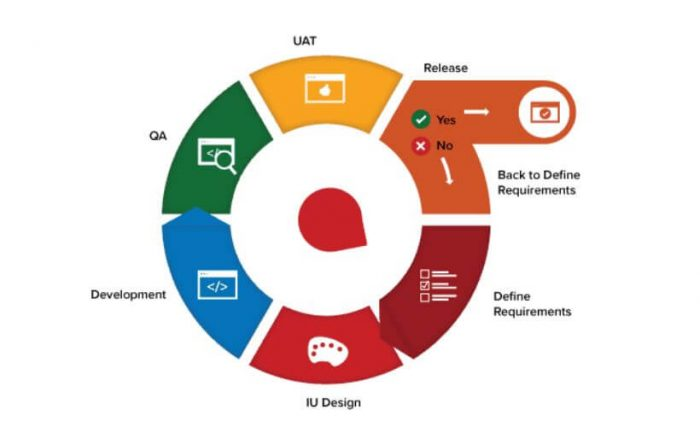 Agile Workflow - development lifecycle