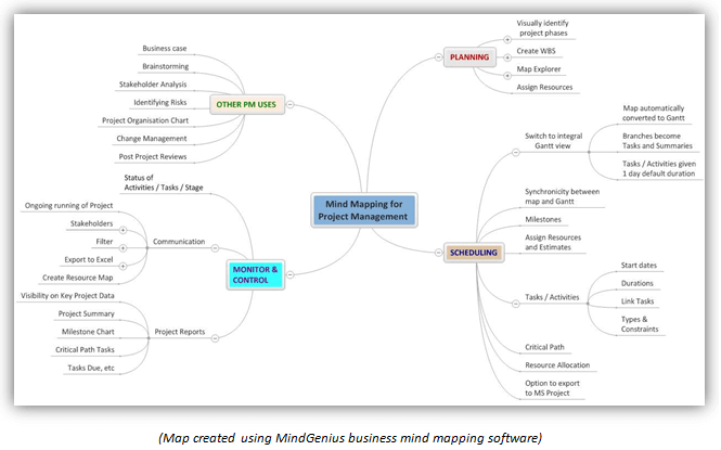 mind mapping project management