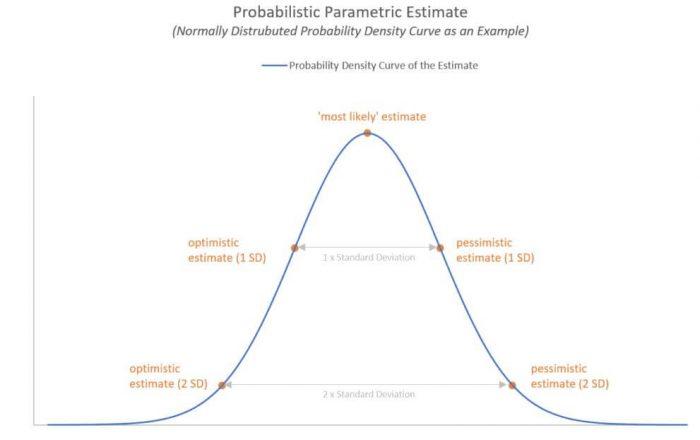 parametric estimation