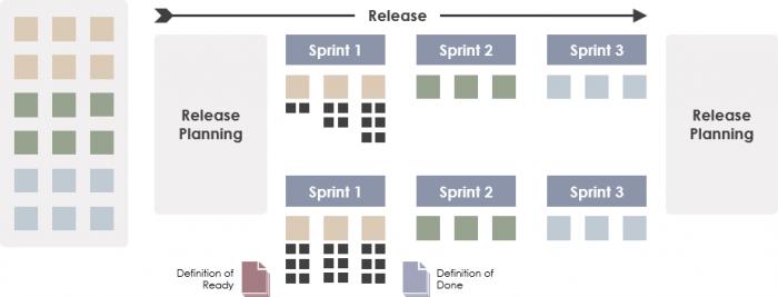 scrum release planning