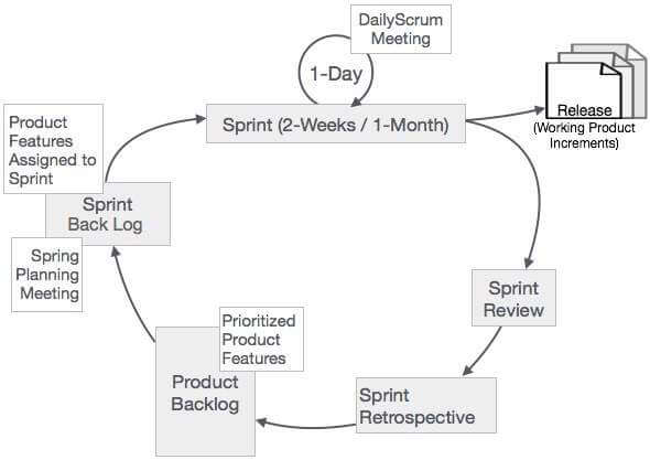 scrum_process_framework