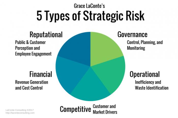 types of strategic risk