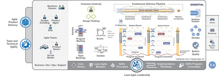 Scaled-Agile-Framework-_Essential