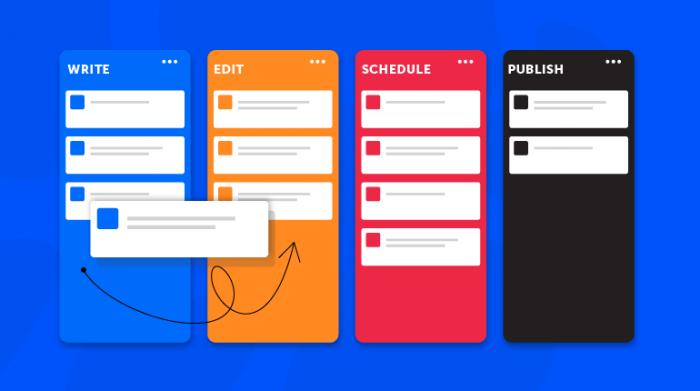 agile content production