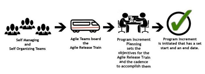 agile program
