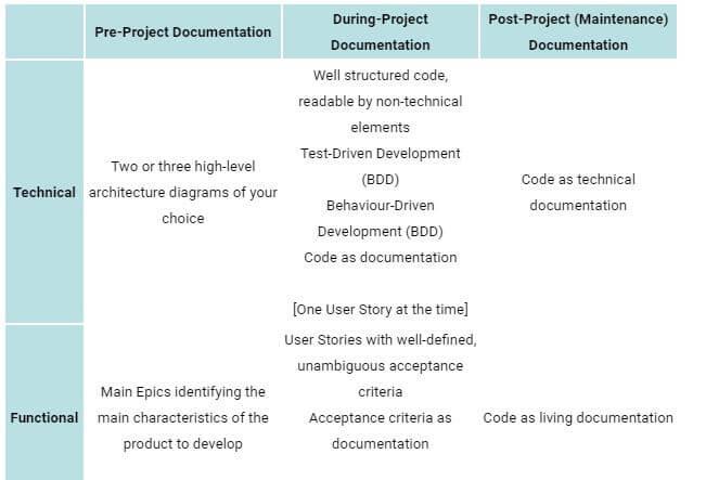 agile project documentation