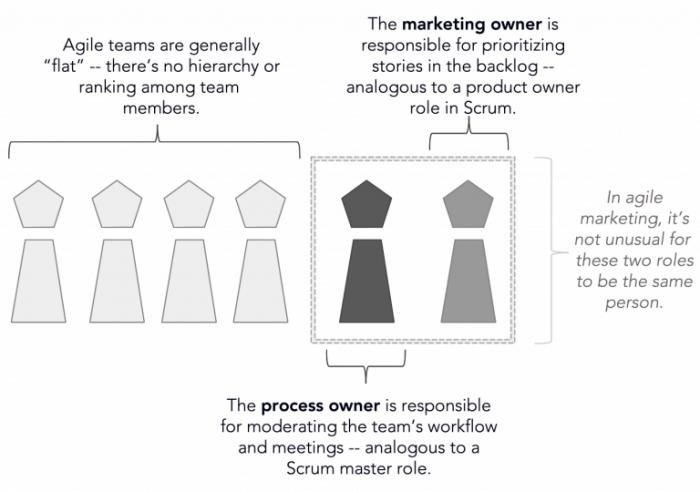 agile team for marketing