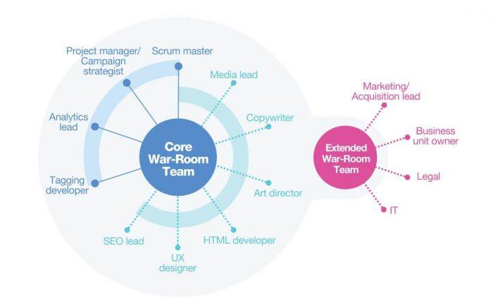 agile team role