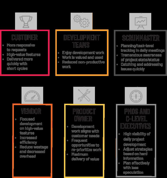 agile teams process