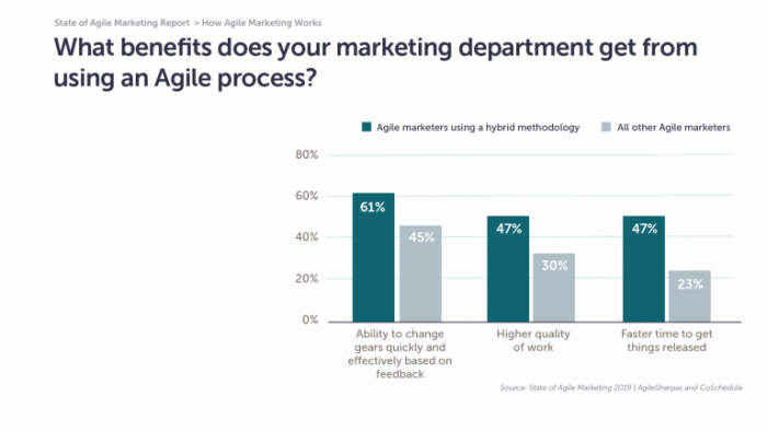 benefit of agile in marketing