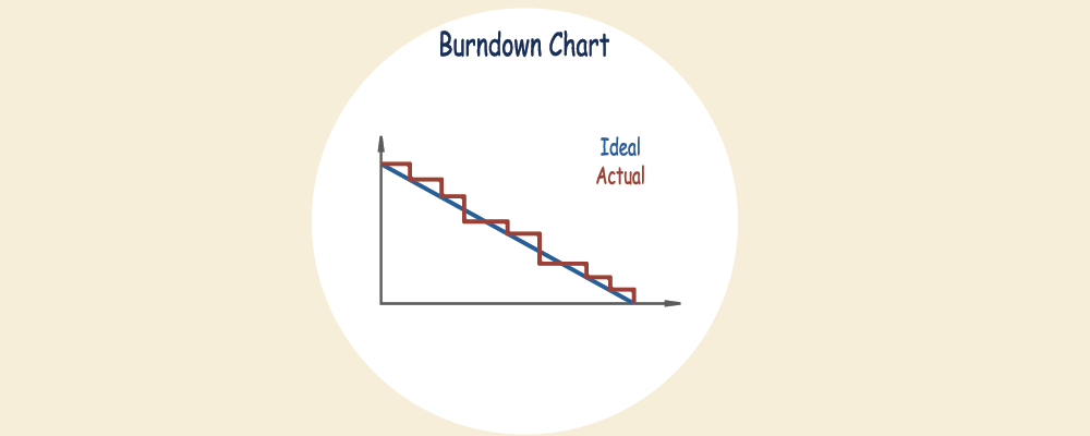 What is a burndown chart