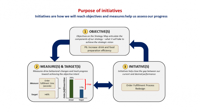 What is strategic initiatives