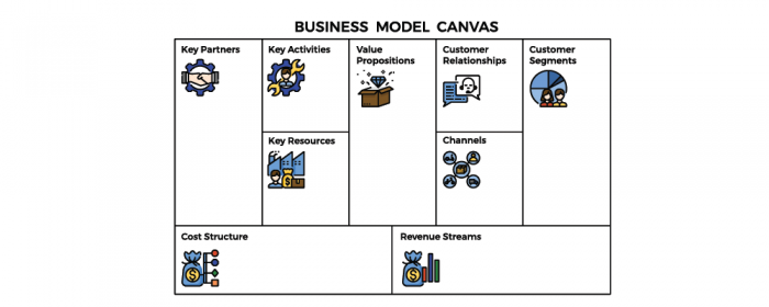 business model startup issues