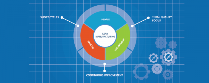 lean manufacturing plan