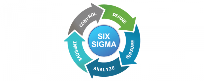 six sigma - process improvement plan