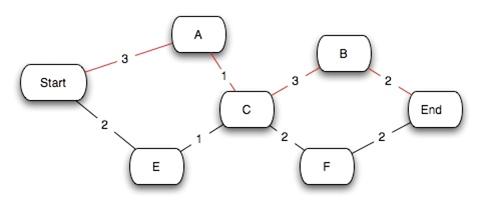 Critcal path diagram