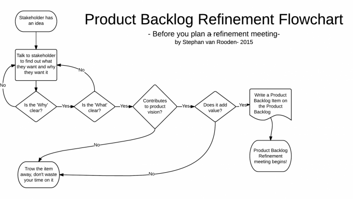 product backlog refinement