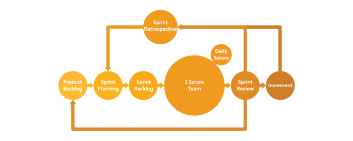 product backlog - scrum artifacts