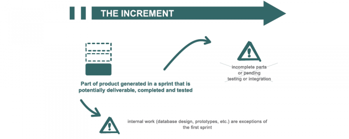 product increment