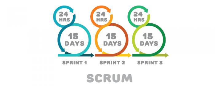 scrum process - scrum artifacts