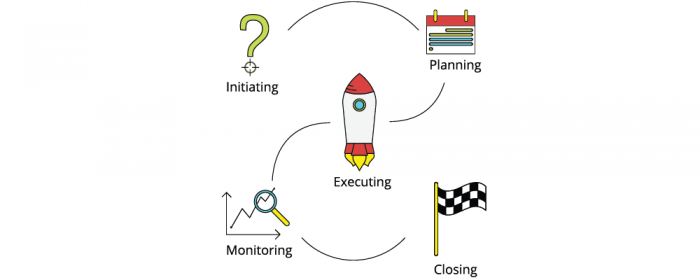 5 project managment phases