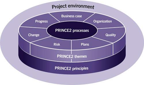 prince 2 methodology