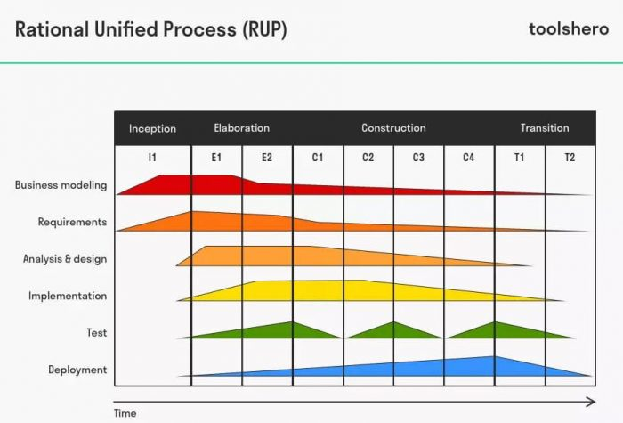 rational unified process methodology