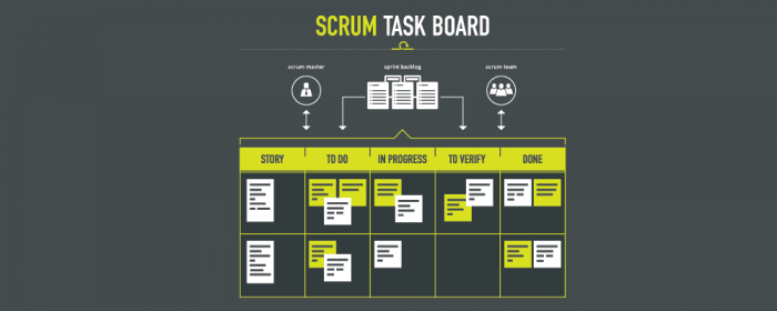 scrum task board - scrumban
