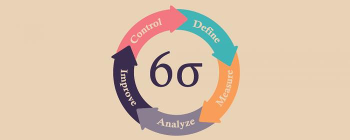 six sigma - project management methodologies