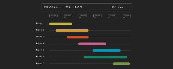 what is a project timeline
